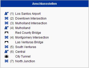 Anschlussstellen (Süd-Nord)