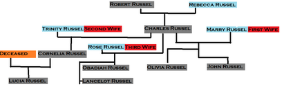 House Russel Family Tree