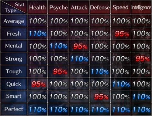 Types vs Stats Table