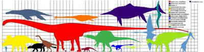 Largest mesosoic animals