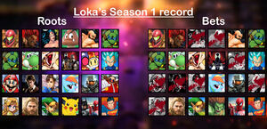 Loka's Season 1 record