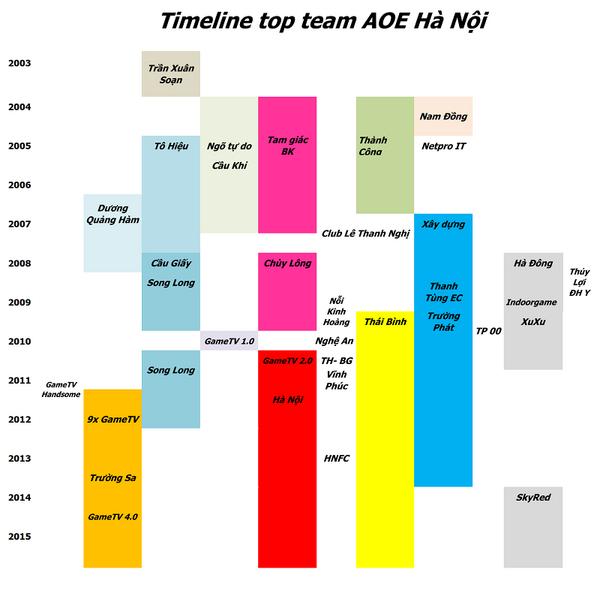 AOE timeline