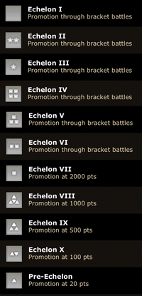 Echelonpromotion