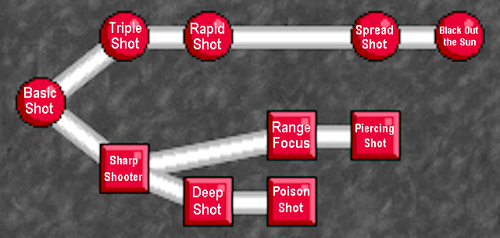 Ranger skill tree