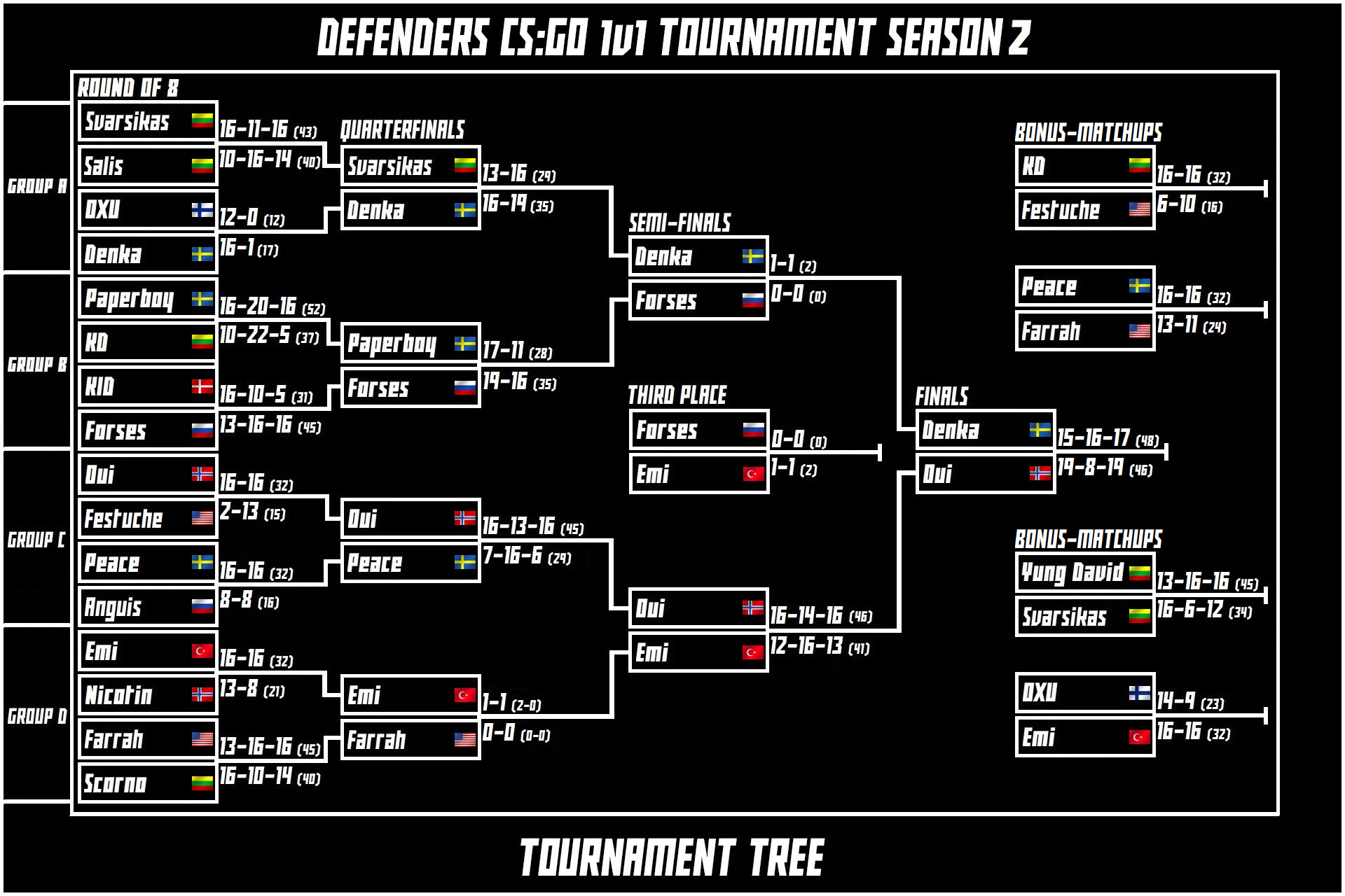 DEFENDERS CS:GO 1v1 Tournament Season 2 | DEFENDERS Wiki