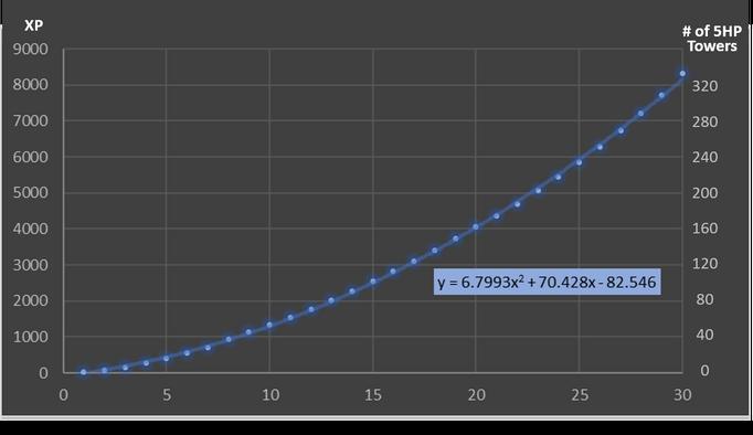 XP graph