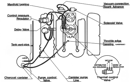 Vacuum Hose Routing Delorean Tech Wiki Fandom Powered By Wikia