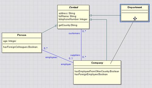 ECO Class diagram