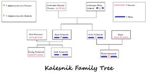 Kalesnikfamtree-edited