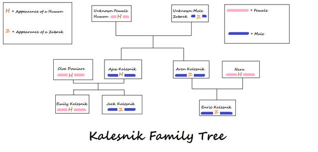 File:Kalesnikfamtree2.png