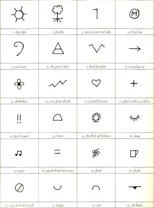 Common Ralad Symbols And Their Meanings