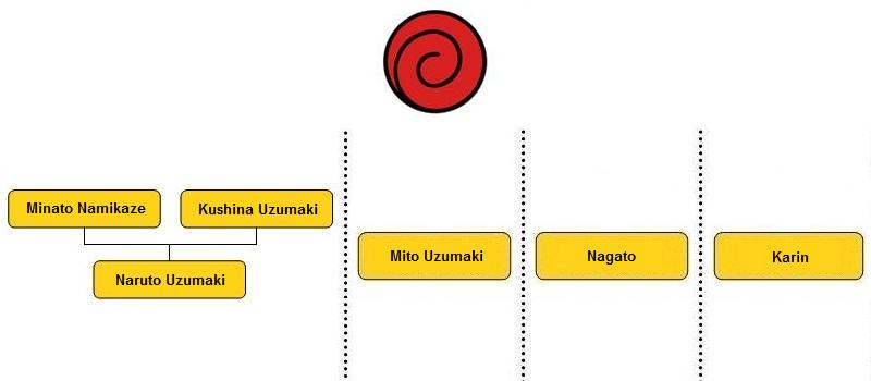 Naruto Stammbaum