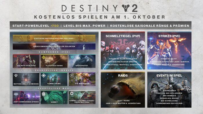 Destiny 2 New Light Übersicht