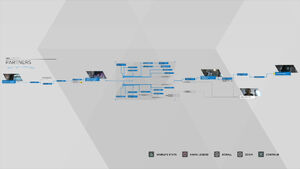 Partners Flowchart - Detroit Become Human