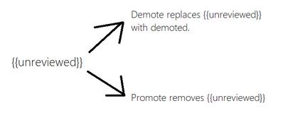 Unreviewed-promote-demote-system-arrows