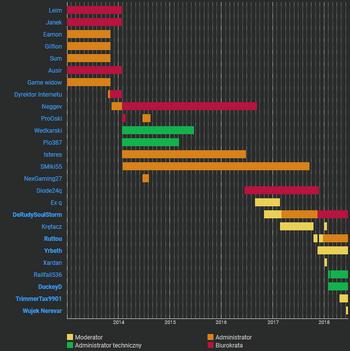 """Usage of Timeline on <a href=""""//wiedzmin.fandom.com/wiki/Wied%C5%BAmin_Wiki:O%C5%9B_czasu"""" class=""""extiw"""" title=""""w:c:wiedzmin:Wiedźmin Wiki:Oś czasu"""">Polish Witcher Wiki</a>."""