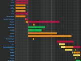 Global Lua Modules/Timeline