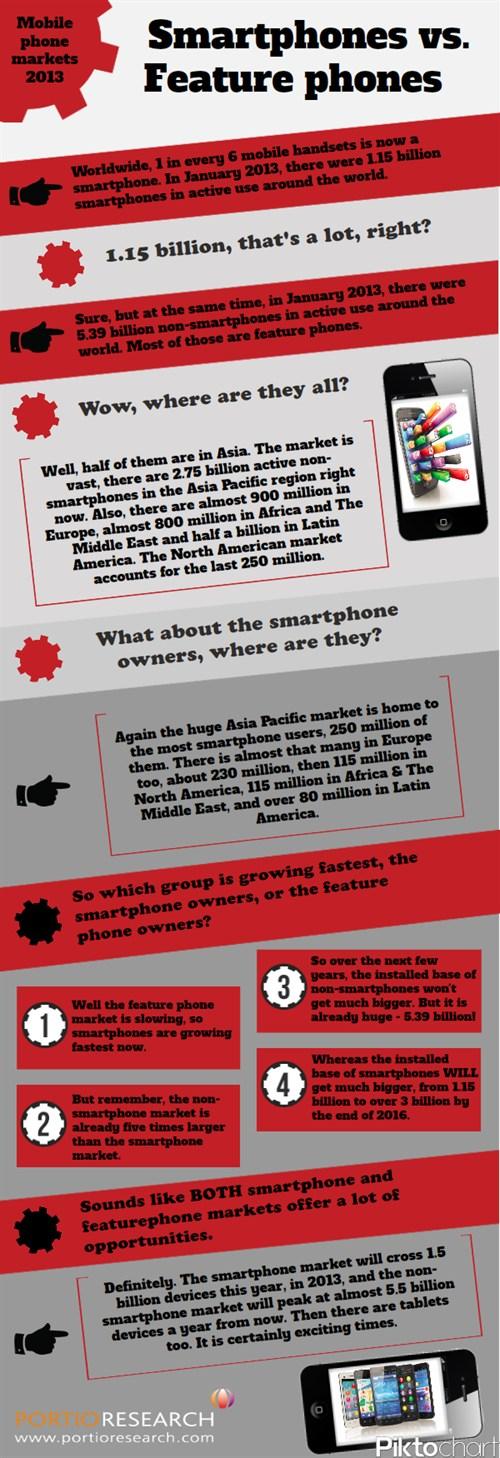 FaturesPhones