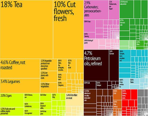 File:Kenya Export Treemap.jpg