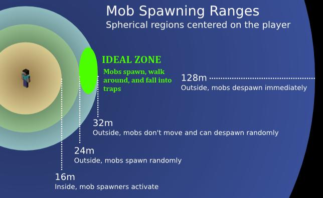 minecraft mob spawner farm design