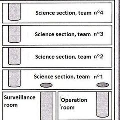 Science Division Schematic
