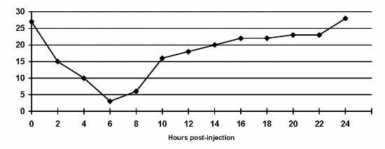One shot bad reg insulin