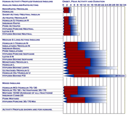 Human Activity Profiles Various Insulins
