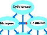 § 2.1.2. ПЕРВООСНОВА, Основной вопрос философии и Основной ПРИНЦИП.