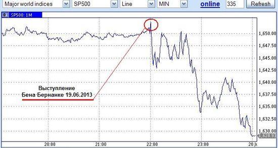 Bernanke SP500