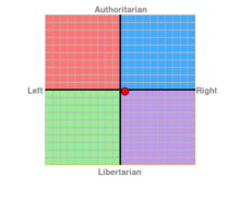 George Political Compass