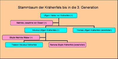 Krähenfels-Stammbaum