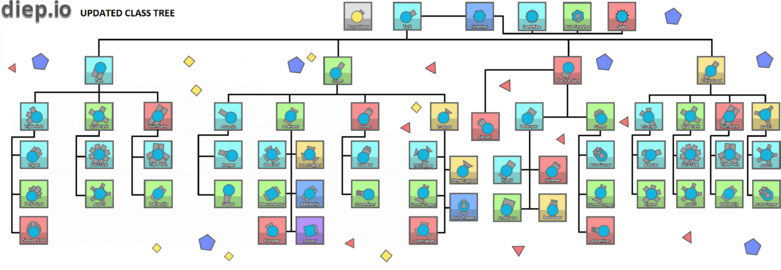 Classes tree