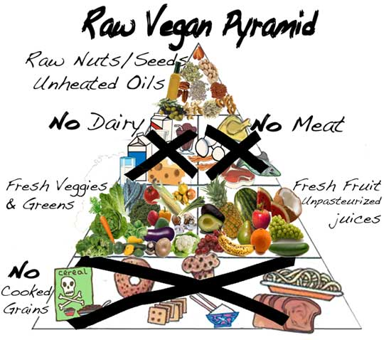 File:Rawfood.jpg
