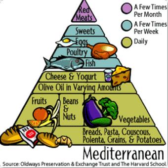 mediterranean diet fad wiki