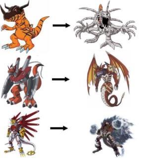 Digivolution Digimon Wiki Fandom