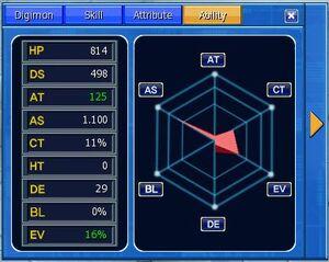 Digimon Ability