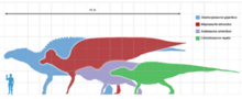 300px-Largestornithopods scale