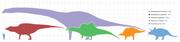 Largestdinosaursbysuborder scale-0