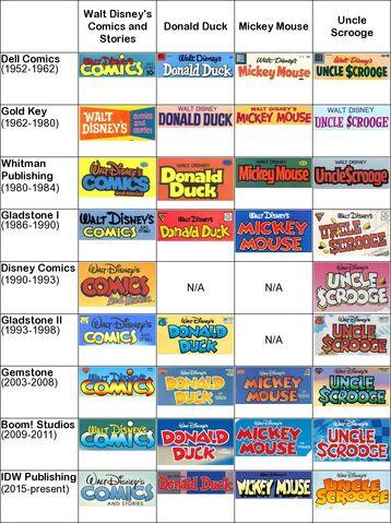 File:CI Evolution of US Disney comics.jpg
