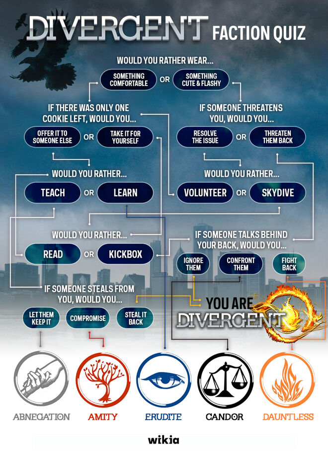 Divergent FactionQuiz V2