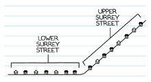 Diagram of Surrey Street