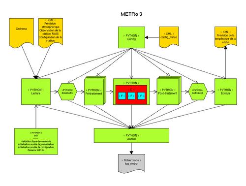 Metro 3 schema couleur fr resize