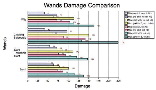 Wands Damage Comparison