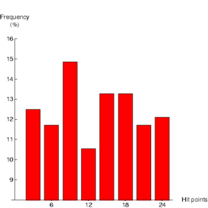 TrooMHistogram