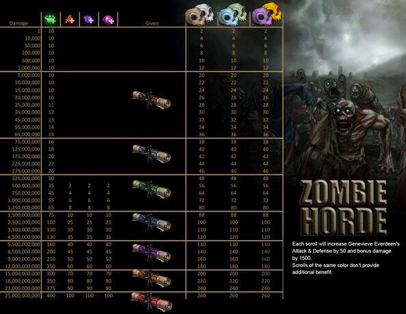 Zombie horde loot 1