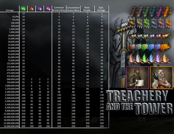 Treachery and the tower loot