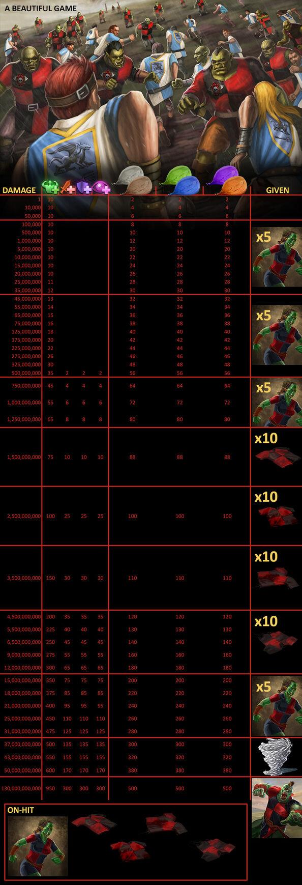 Dotd a beautiful game loot 112114