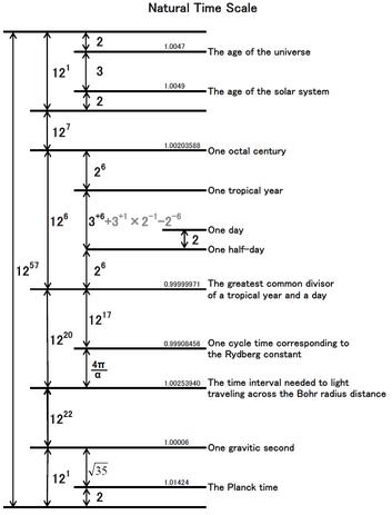 NaturalTimeScale
