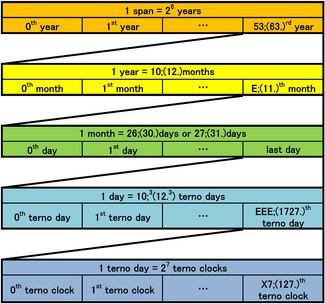 Calendar time structure