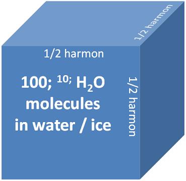 Wikia - the Harmonic System の項目の更新